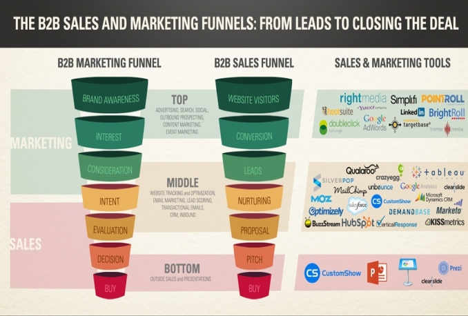 send you 4 Top Lead Generation and Sales Funnels