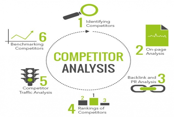 provide you a proper Competitor Analysis report