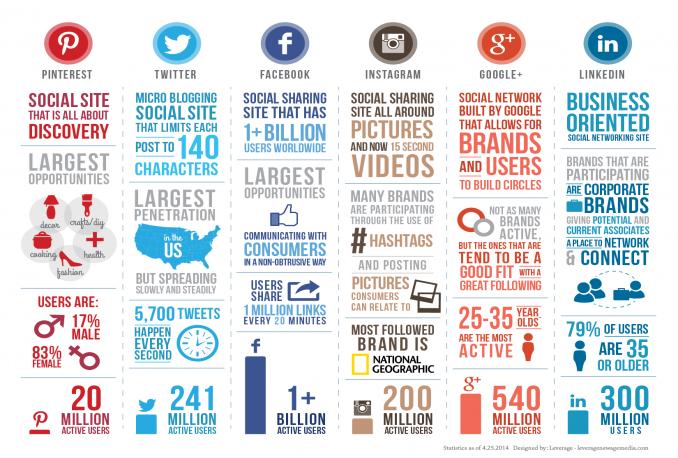create eye catching infographics