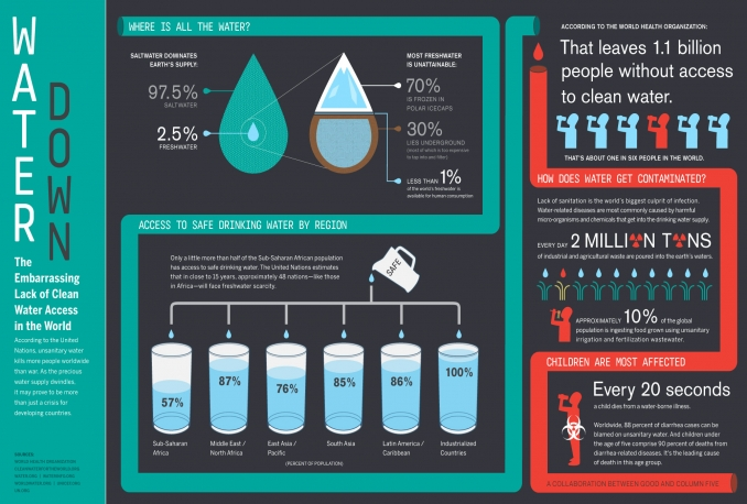design informative infographics for business and nonprofit