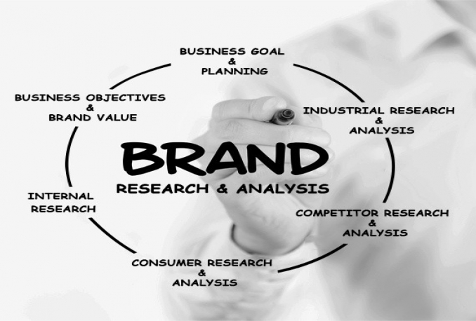 give you a professional brand analysis questionnaire