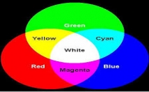 teach Color Mixing Basics in Color theory